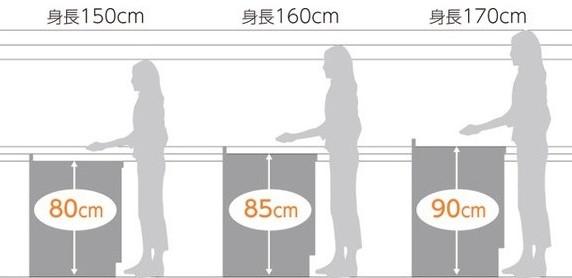 身長とキッチンの高さ(リクシル資料より)
